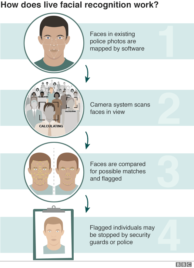 Live facial recognition surveillance 'must stop'