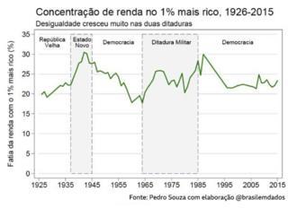 Concentração de renda