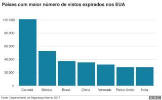 Gráfico mostrando o número de pessoas que ultrapassam o período de validade de seu visto, discriminadas por país de origem