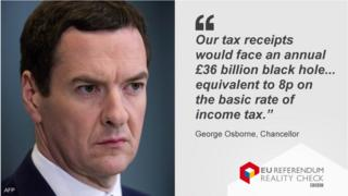 George Osborne quote on £36bn hole in public finances