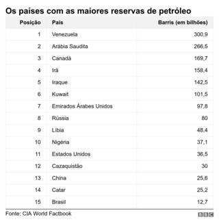 Gráfico sobre os países com as maiores reservas de petróleo