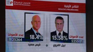 النتائج الأولية للانتخابات التونسية