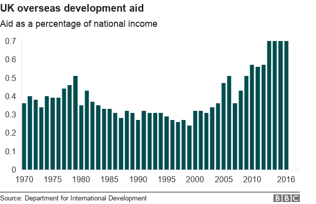 Chart showing proportion of UK national income going on overseas development