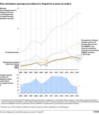 График отдельных доходов консолидированного бюджета и внебюджетных фондов по годам