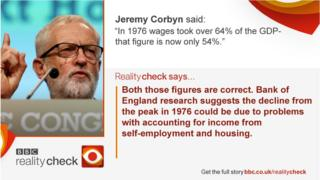 Jeremy Corbyn saying: In 1976 wages took over 64% of the GDP - that figure is now only 54%. Verdict: Both those figures are correct. Bank of England research suggests the decline from the 1976 peak could be due to problems with accounting for income from self-employment and housing.