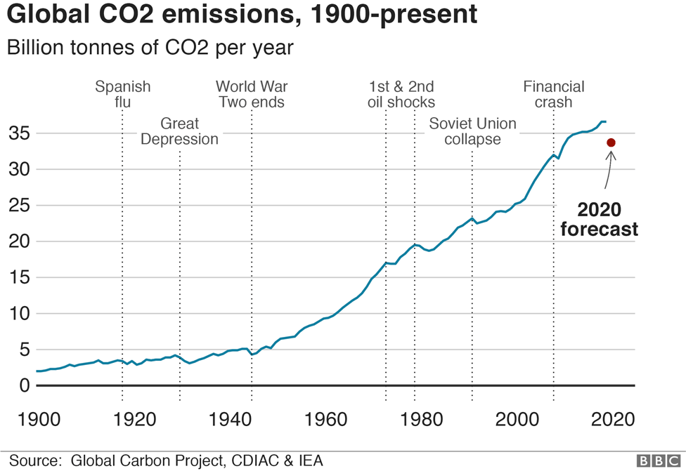 Alt - Global CO2 emissions, 976 wide - IEA