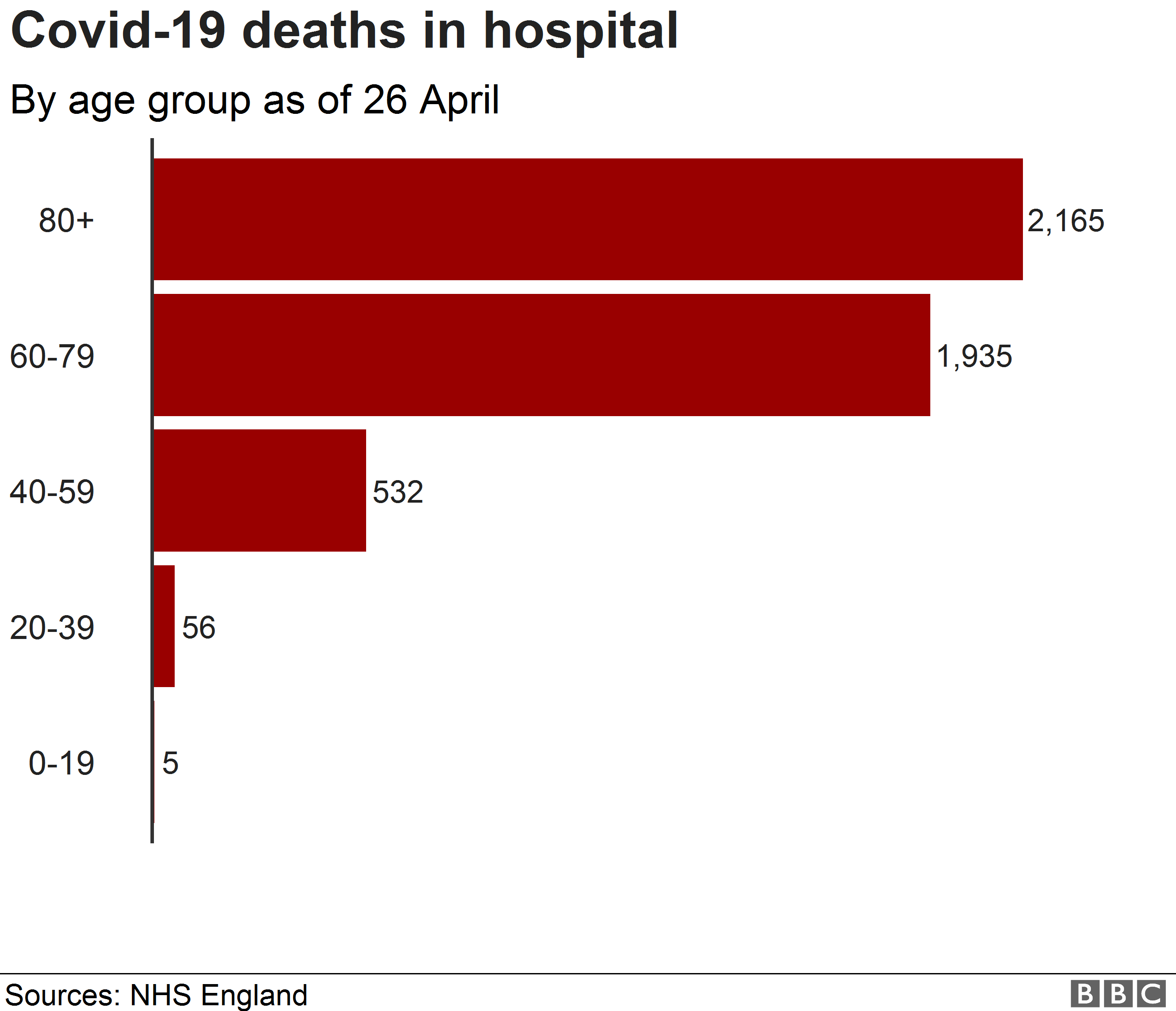 UK COVID-19 deaths higher among black, Asian and other minorities