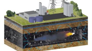 Schematic image of coal gasification plant