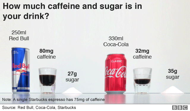 How Much Sugar is in a Can of Coke - Chem 227 How Much...