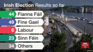 Irish election scoreboard