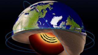 ภาพแสดงทิศทางการเคลื่อนไหวของกระแสเหล็กหลอมละลายที่แกนโลกด้านนอก