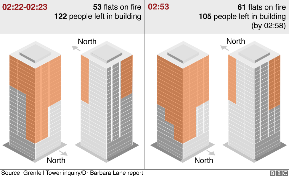 Graphics showing how the fire spread from 53 flats to 61 flats between 02:22 to 02:53
