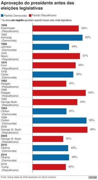Gráfico com a aprovação do presidente em anos de eleições legislativas nos EUA