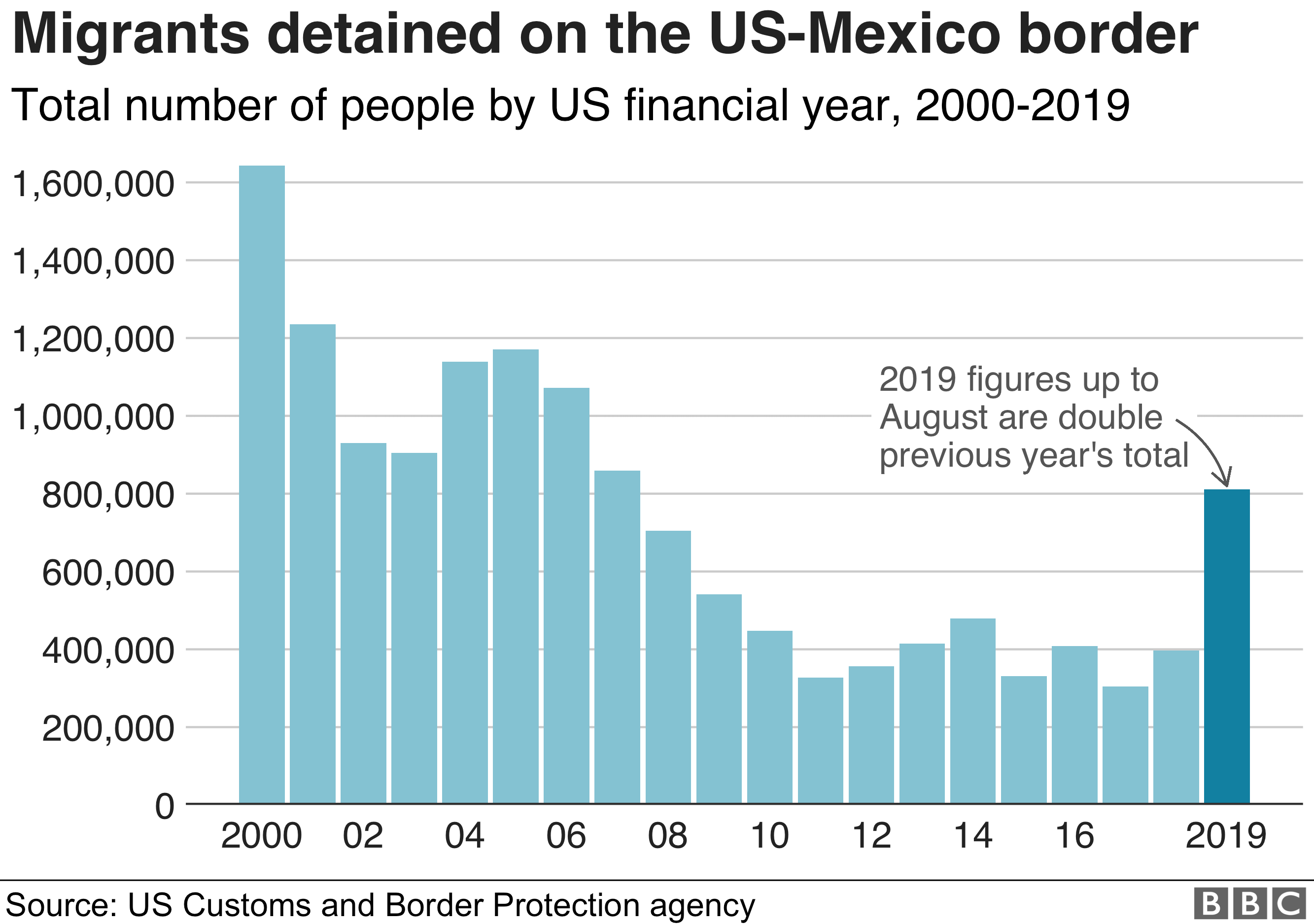 Chart showing how border apprehensions fell than rose again