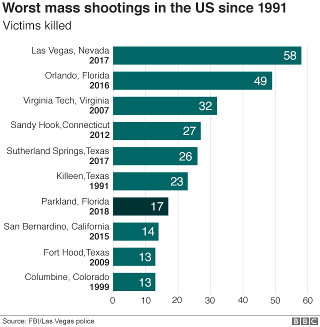 Worst mass shootings since 1991 -Las Vegas 58, followed by Orlando 49 in 2016, Virginia tech 32 in 2007, Sandy Hook in 2012 27, and Killeen, Texas 23 in 1991.