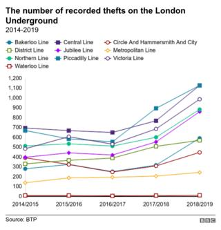 London Underground theft reports increase by 80%