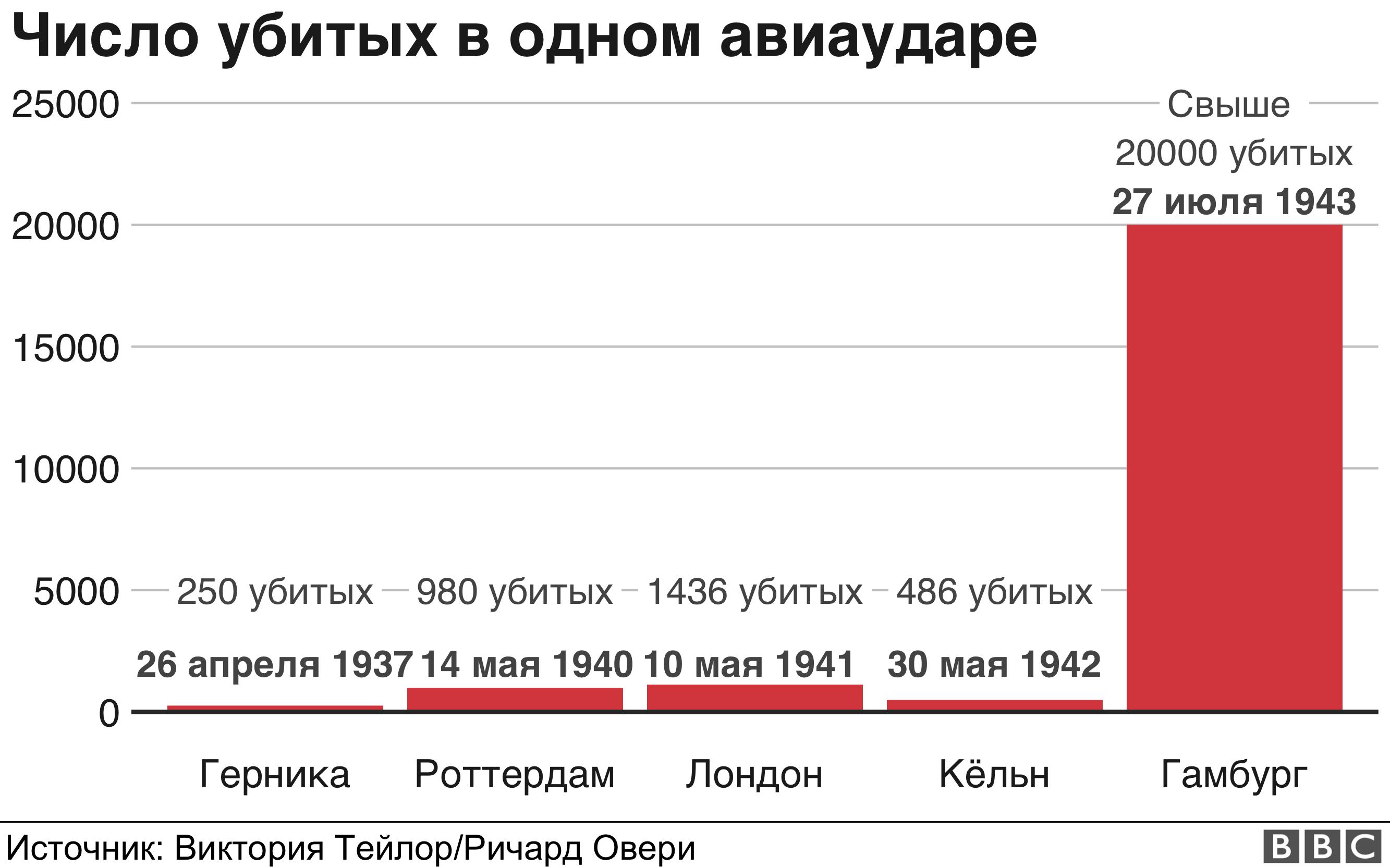 Сравнительная таблица количества убитых при одном авиаударе