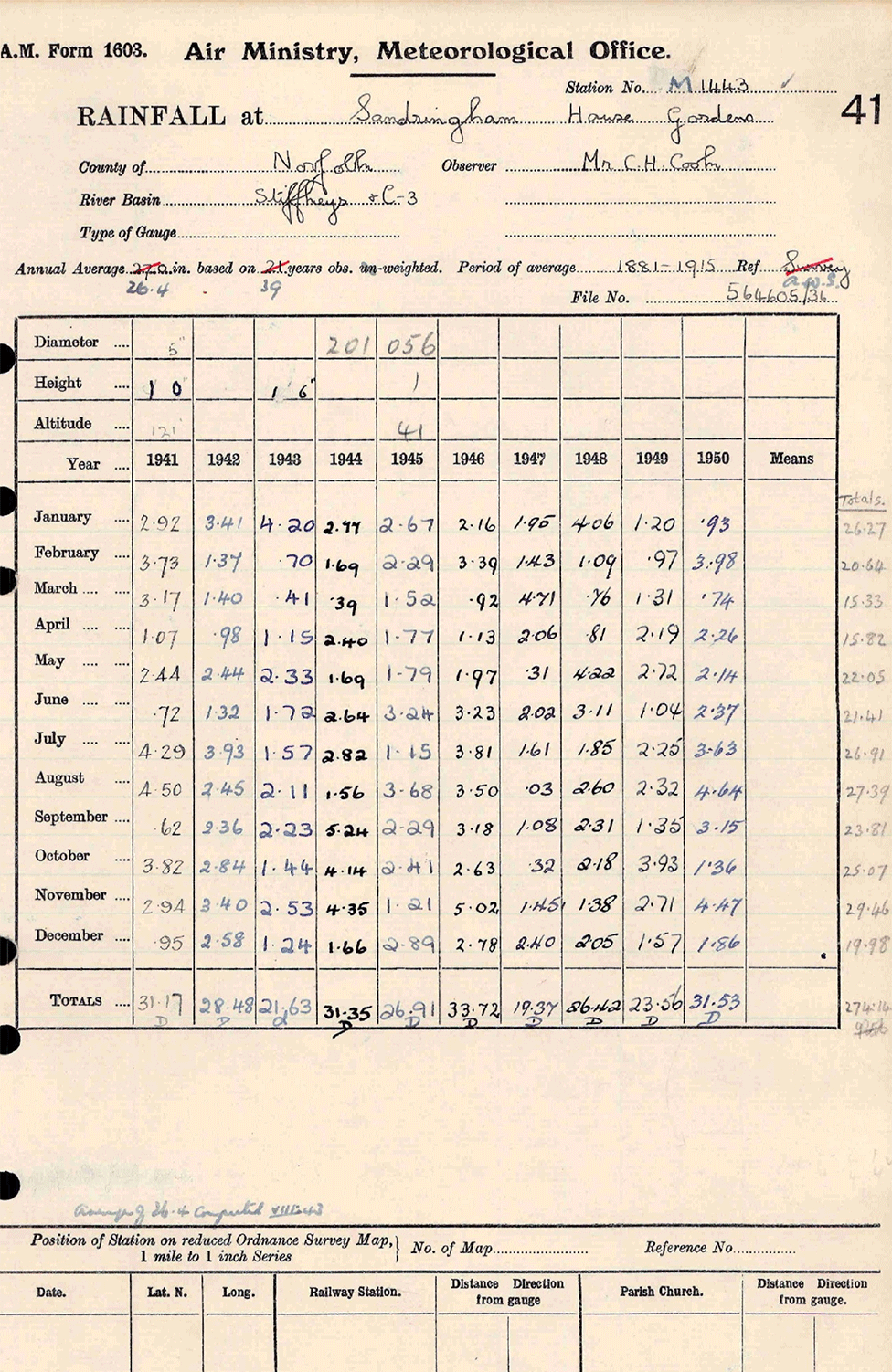 science The rain gauge data for Sandringham House during the WWII