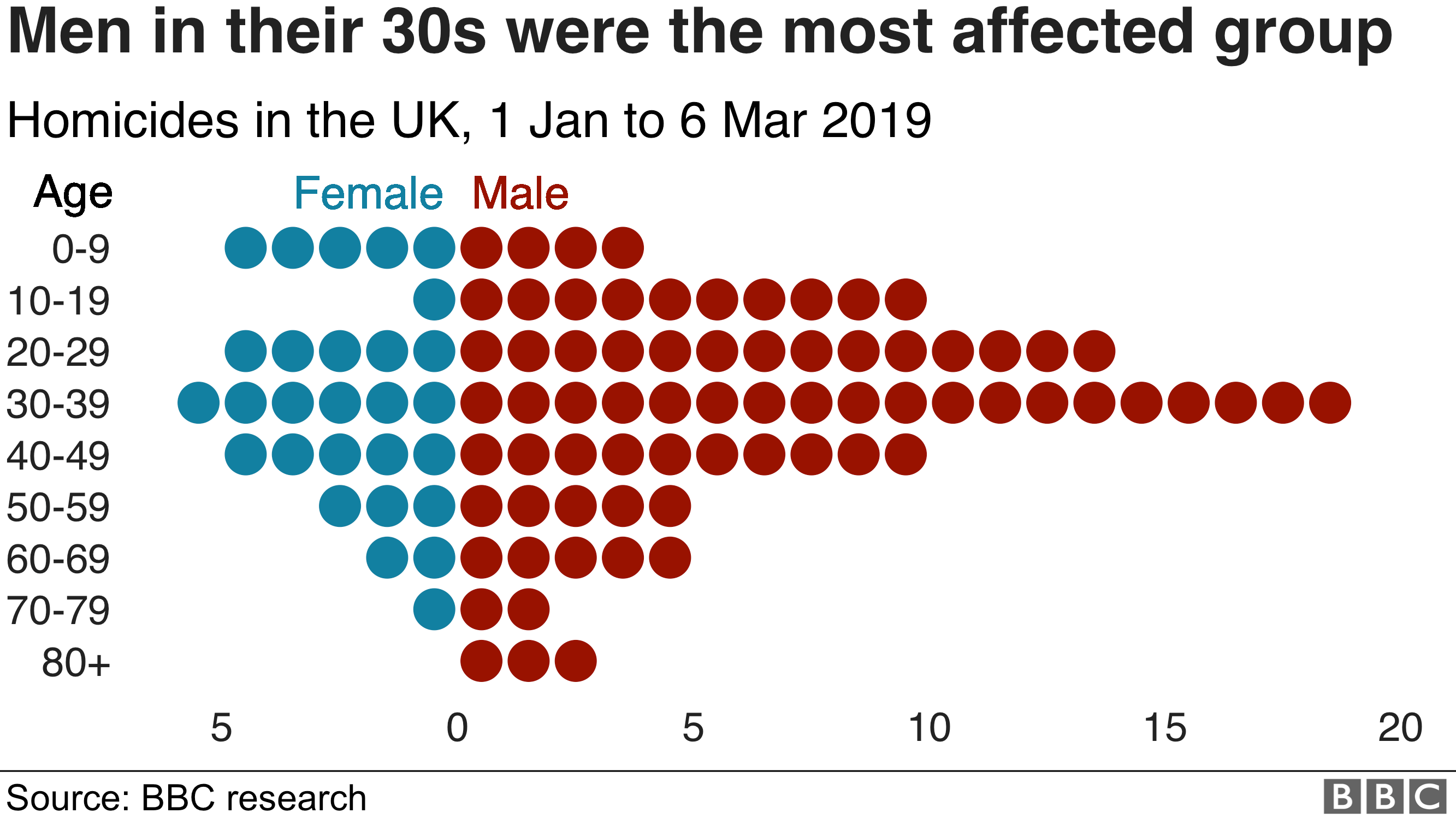 Men in their 30s were the most affected group