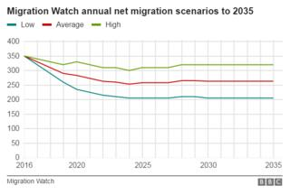 Graph showing Migration Watch forecasts