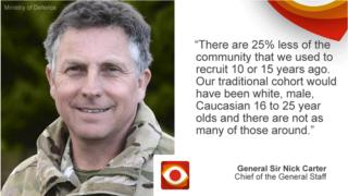 General Sir Nick Carter saying: There are 25% less of the community that we used to recruit 10 or 15 years ago. Our traditional cohort would have been white, male, Caucasian 16 to 25 year olds and there are not as many of those around.