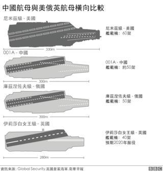 圖表:中國第一艘自建航母和美俄英航母比較