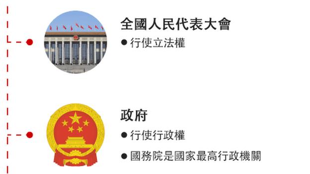 中國政府架構