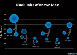Graphic of black holes