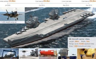 HMS Queen Elizabeth ndiyo meli kubwa zaidi kuwai kuundwa kwa jeshi la wanamaji la Uingereza