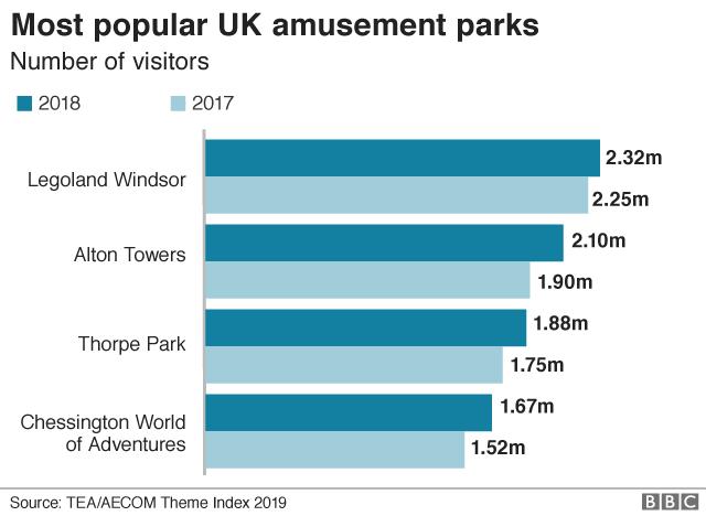Theme parks graph