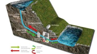 An illustration of the pumped storage scheme