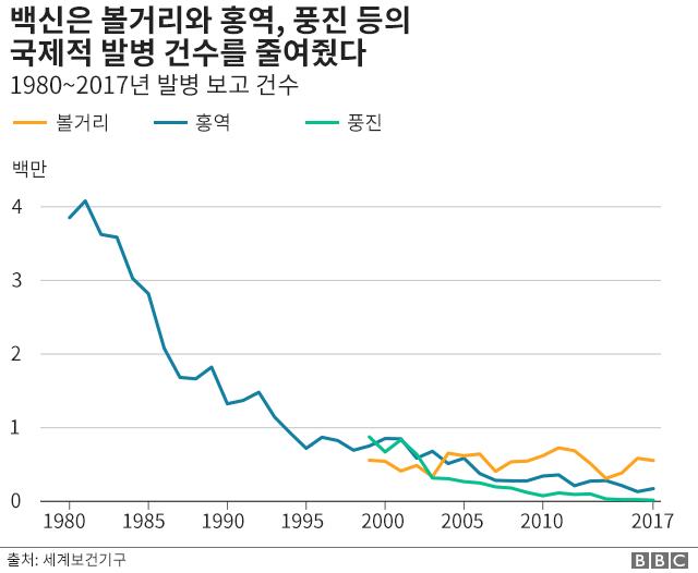 볼거리와 홍역, 풍진 발병 건수 그래프