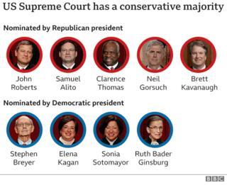 Supreme Court conservative majority