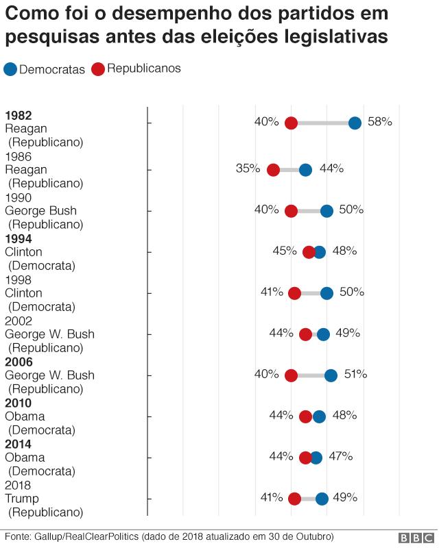 Gráfico sobre pesquisas de voto genérico nos EUA