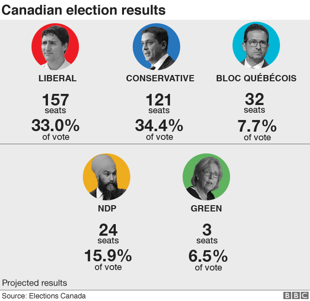 Canada election: Trudeau's Liberals win but lose majority