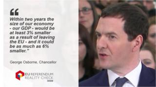 George Osborne saying: Within two years the size of our economy - our GDP - would be at least 3% smaller as a result of leaving the EU - and it could be as much as 6% smaller.