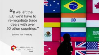 """Quote """"If we left the EU we'd have to re-negotiate trade deals with over 50 other countries"""""""
