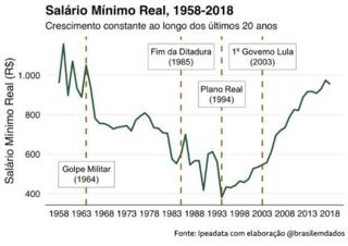 Salário mínimo real