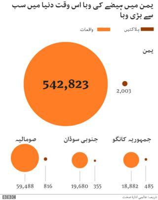 یمن میں ہیضہ
