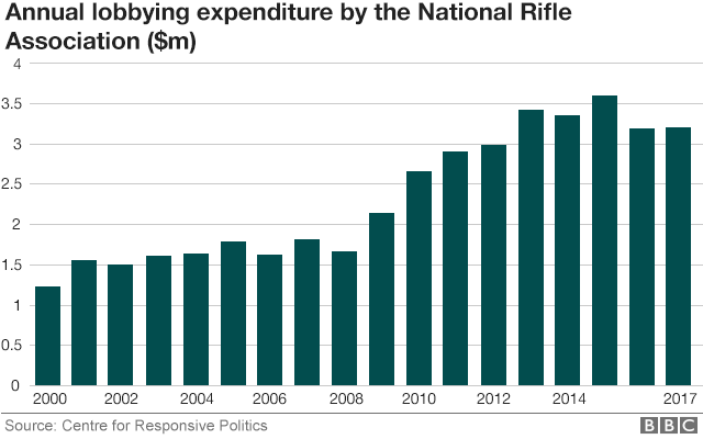 Chart showing rise in lobbying expenditure by NRA - from just over $1m in 2000 to more than $3m in 2017