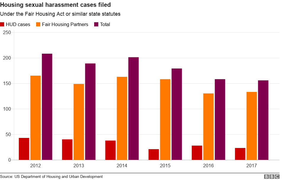 Chart: number of sexual harassment cases filed