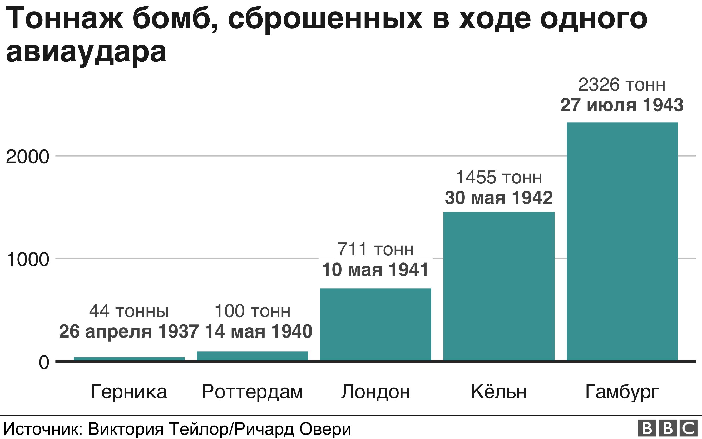Сравнительный график количества боеприпасов, сброшенных на Гернику, Роттердам, Лондон, Кельн и Гамбург