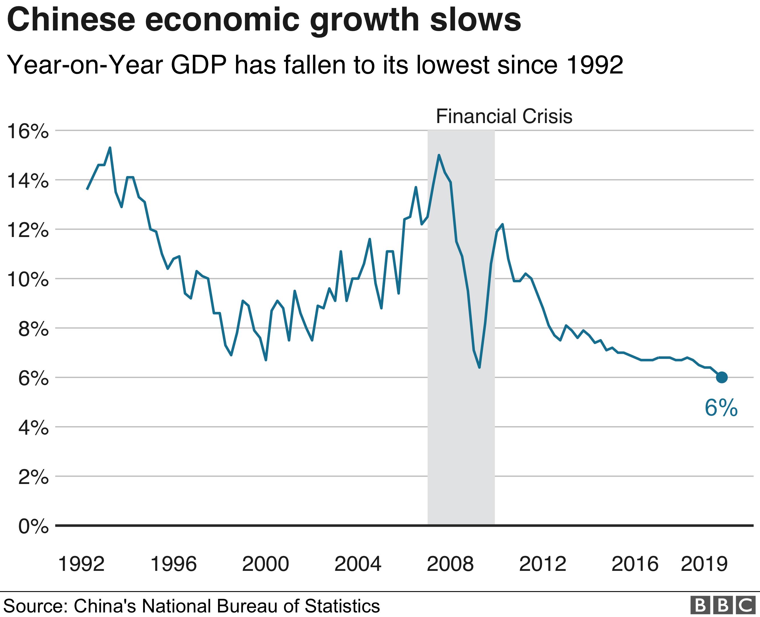 Chart on China GDP