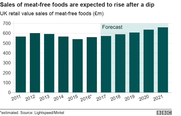 Chart showing the value of retail sales of meat-free foods from 2011, forecast to 2018.