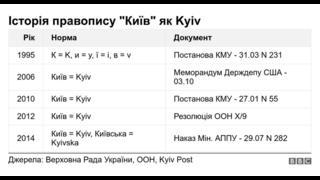 Київ, Kyiv, Kiev