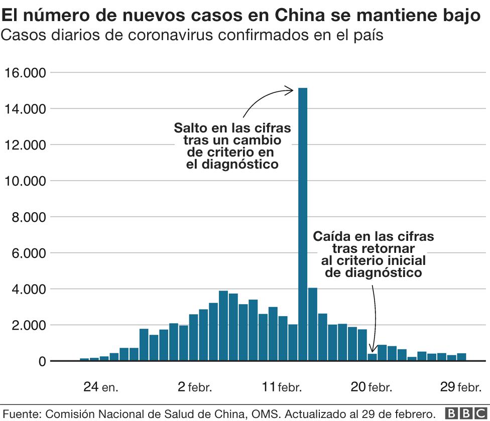 Número de casos en China
