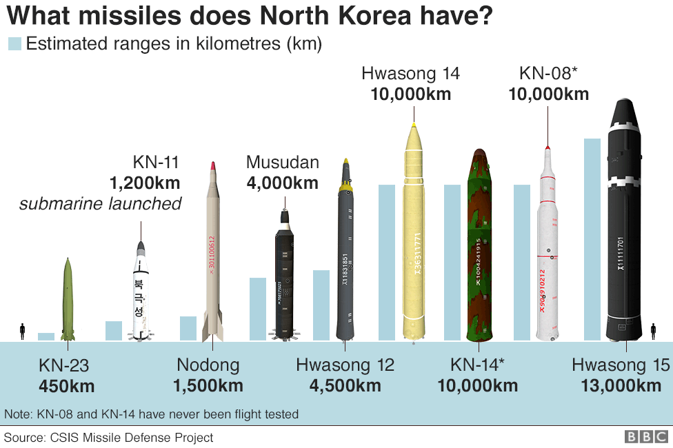 Graphic showing North Korea's missiles