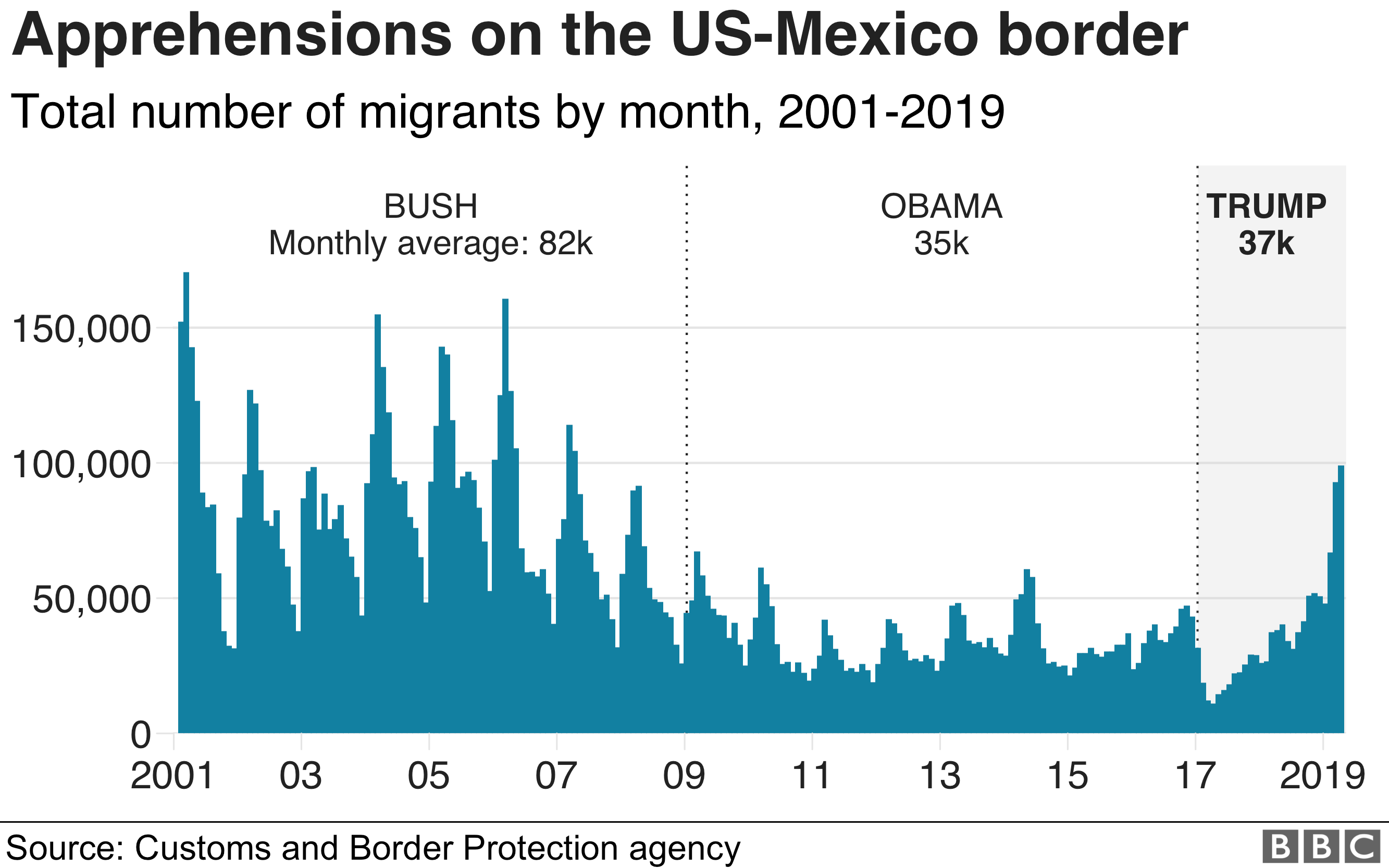 Chart showing the number of apprehensions at the US-Mexico border by US president