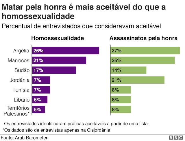 Gráfico mostra que matar pela honra é mais aceitável do que homessexualidade