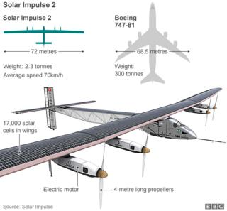 A graphic of the dimensions of the Solar Impulse 2